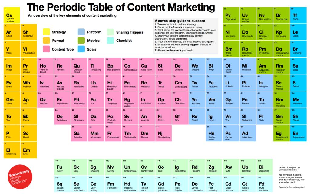 tavola_periodica_content_marketing